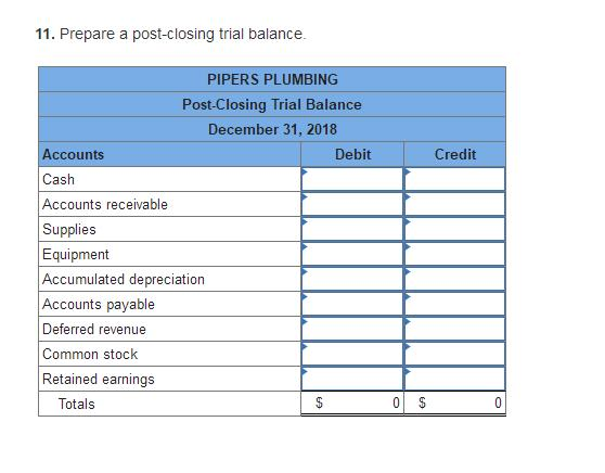11. Prepare a post-closing trial balance PIPERS PLUMBING Post-Closing Trial Balance December 31, 2018 Accounts Cash Accounts receivable Supplies Equipment Accumulated depreciation Accounts payable Deferred revenue Common stock Retained earnings Debit Credit Totals