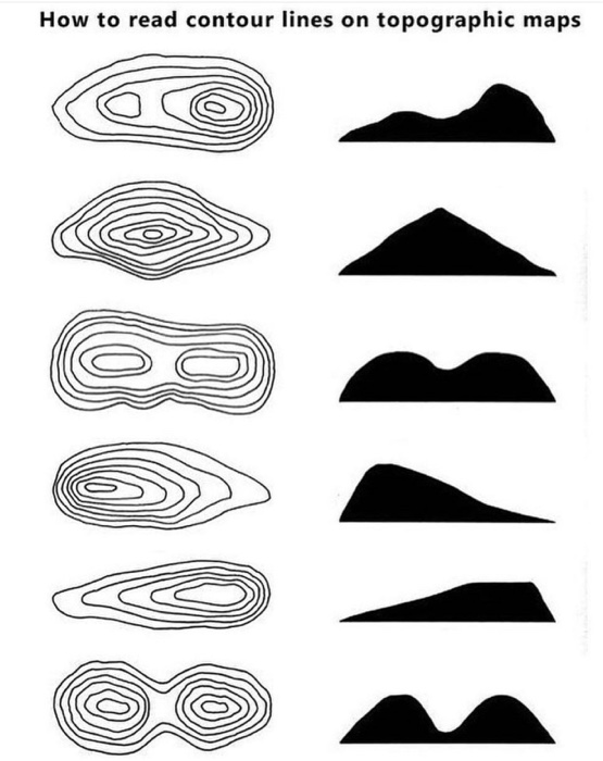 How to read contour lines on topographic maps