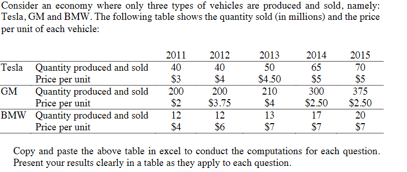 Consider an economy where only three types of vehicles are produced and sold, namely: Tesla, GM and BMW. The following table shows the quantity sold (in millions) and the price per unit of each vehicle: 2011 2012 40 $4 200 2013 50 $4.50 210 $4 13 $7 2014 Tesla GM BMW Quantity produced and sold 40 Price per unit Quantity produced and sold200 Price per unit Quantity produced and sold12 Price per unit $3 $2$3.75 S4 65 $5 300 2015 70 $5 375 $2.50$2.50 17 $7 20 $7 $6 Copy and paste the above table in excel to conduct the computations for each question Present your results clearly in a table as they apply to each question