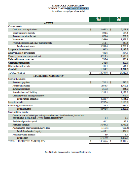 STARBUCKS CORPORATION CONSOLIDATED BALANCE SHEETS mlizos, cptpar shaare data Odl 2017 Oct 2 2016 ASSETS Prepaid expenses and other cuurent assets Property, plant and equipment, net LIABILITIES AND EQUITY 782.5 $ Curent portion of long-term debt Common stock (50.001 par value)-authorized, 2,400.0 shares; issued and outstanding, 1,431.6 and 1,460.5 shares, respectively See Notes to Consolidated Financial Statements