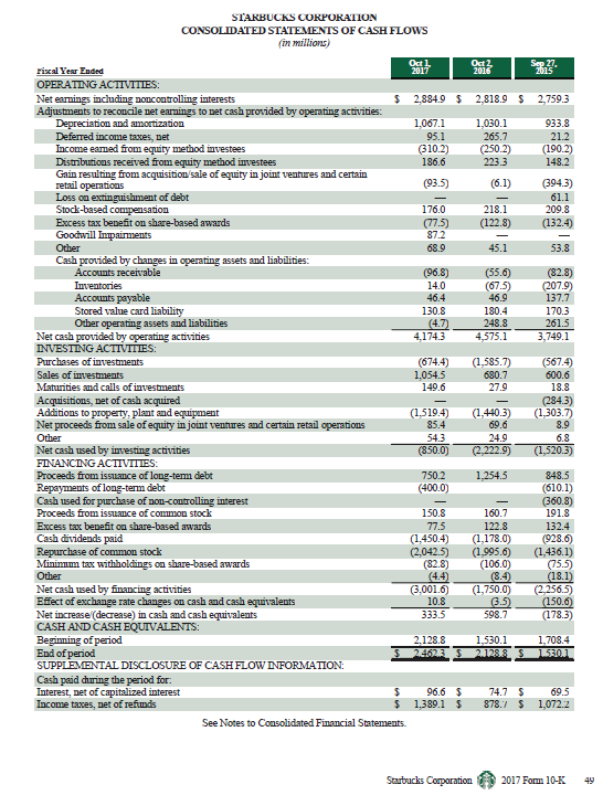 STAKBUCKS COKPORAIION CONSOLIDATED STATEMENTS OF CASH FLOWS rixal Year Ended OPERATING ACTIVITIES: Net earnings including noncoatrolling interests Adjustments to reconcile net earnings to net cash provided by operating activities: 2884.9 2,818.9 S 2,7593 1,067.1 1,030.1 933.8 Deferred income taxes, net Income eamed from equity method investees Distnbutions received from equity method investees Gain resulting from acquisition sale of equity in joint ventures and certain retail operations 21.2 148.2 61 694.3 186.6 Stock-based compensation 176.0 218.1 075 125 320 (132.4) 68.9 251 53 Cash provided by changes in operating assets and liabilities: (82.8) 137.7 Stored value card liability Other operating assets and liabilities 170.3 41743 4575.13,749.1 (674.4) 585.7(567.4) 18.8 15194) (1,4403) (1303.7 130.8 180.4 INVESTING ACTIVITIES: Sales of investments Maturities and calls of investments Acquisitions, net of cash acquired Additions to property, plant and eqipment Net proceeds from sale of equity in joint ventures and certain retail operations Other Net cash used by investing activities FINANCNG ACTIVITIES: Proceeds from issumce of long-term debt Repayments of long-term debt Cash used for purchase of non-controlling interest 1,054.5 149.6 8.9 EX 750.2 1,254.5 (610.1) 191.8 132.4 14504) 1,178.0) (928.6 (2,042.5 (1,995.6 (1,436.1) 150.8 160.7 122.8 Excess tax benefit on share-based awards Cash dividends paid Mfinimmum tax withholdings on share-based awards (32.8) (106.0) Other Net cash used by financing activities Effect of exchange rate changes on cash and cash equivalents Net increase(decrease) in cash aud cash equivalents CASH AND CASH EQUIVALENTS Beginning of period End of period SUPPLEMENTAL DISCLOSURE OF CASH FLOW INFORMATION: Cash paid curing the period for. Interest, net of capitalized interest Income taxes, net of refiunds ,001.6 750.0 (2,256.5 10.8 333.5 178 96.6 4.769.5 1389.1 878. 1,0722 See Notes to Consolidated Financial Statements