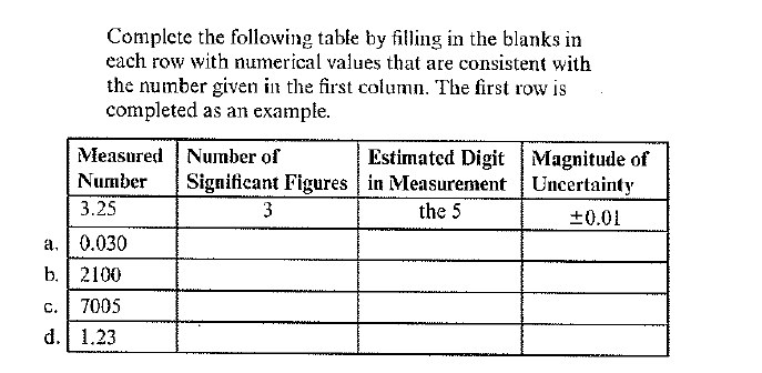 Complete the following table by filling in the blanks in each row with numerical values that are consistent with the number given in the first column. The first row is completed as an example MeasnredNumber of NumberSigniticant Figures in MeasurementUncertainty Estimated DigitMagnitude of 3.25 a.0.030 b. 2100 C.7005 d. 1.23 the 5 +0.01