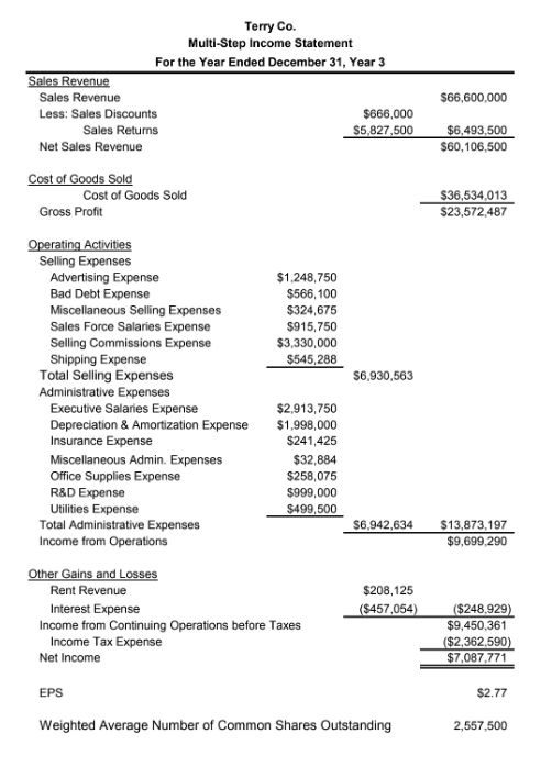 Terry Co. Multi-Step Income Statement For the Year Ended December 31, Year 3 Sales Revenue Less: Sales Discounts $66,600,000 $666,000 $5,827,500 Sales Returns Net Sales Revenue $60,106,500 Cost of Goods Sold $36,534,013 $23,572,487 Gross Profit Selling Expenses Advertising Expense Bad Debt Expense Miscellaneous Selling Expenses Sales Force Salaries Expense Selling Commissions Expense Shipping Expense $1,248,750 $566,100 $324,675 $915,750 $3,330,000 $545,288 Total Selling Expenses Administrative Expenses $6,930,563 Executive Salaries Expense Depreciation & Amortization Expense Insurance Expense Miscellaneous Admin. Expenses Office Supplies Expense R&D Expense Utilities Expense $2,913,750 $1,998,000 $241,425 $32,884 $258,075 $999,000 $499,500 Total Administrative Expenses Income from Operations S6,942,634 $13,873,197 $9,699,290 Rent Revenue $208,125 $457,054) ($248,929 $9,450.361 $2,362.590 Interest Expense Income from Continuing Operations before Taxes Income Tax Expense () $7,087.771 Net Income $2.77 Weighted Average Number of Common Shares Outstanding 2,557,500