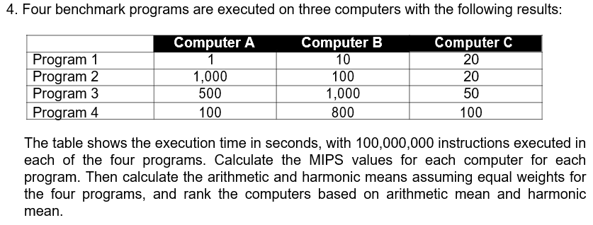 4. Four benchmark programs are executed on three computers with the following results Computer B 10 100 1,000 800 Computer C 20 20 50 100 Computer A Program1 Program2 Program3 Program4 1,000 500 100 The table shows the execution time in seconds, with 100,000,000 instructions executed in each of the four programs. Calculate the MIPS values for each computer for each program. Then calculate the arithmetic and harmonic means assuming equal weights for the four programs, and rank the computers based on arithmetic mean and harmonic mean