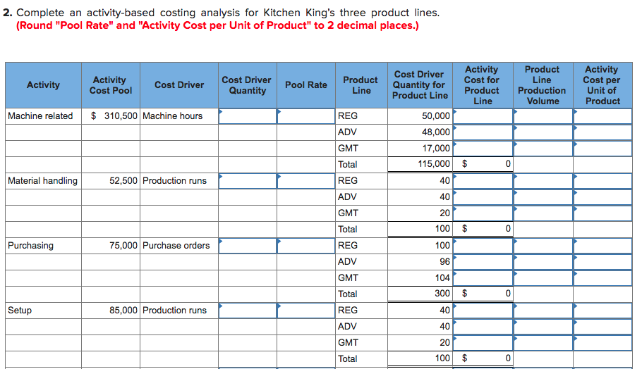 2. Complete an activity-based costing analysis for Kitchen Kings three product lines. (Round Pool Rate and Activity Cost