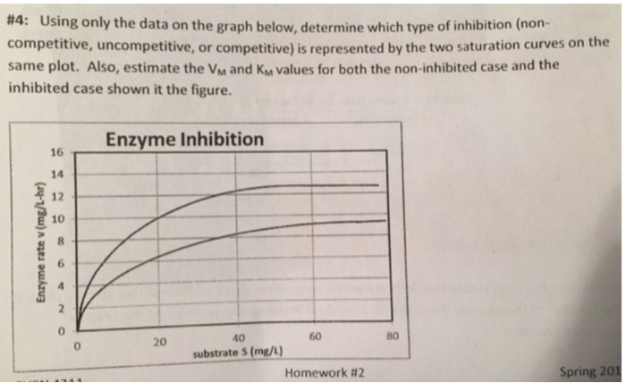 #4: Using only the data on the graph below, determine which type of inhibition (non- competitive, uncompetitive, or competiti