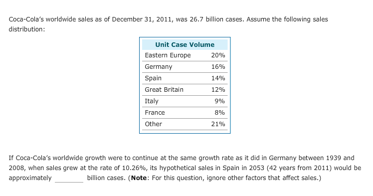 Coca-Colas worldwide sales as of December 31, 2011, was 26.7 billion cases. Assume the following sales distribution Unit Case Volume Eastern Europe Germany Spain Great Britain Italy France Other 20% 16% 14% 12% 9% 8% 21% If Coca-Colas worldwide growth were to continue at the same growth rate as it did in Germany between 1939 and 2008, when sales grew at the rate of 10.26%, its hypothetical sales in Spain in 2053 (42 years from 2011) would be approximately billion cases. (Note: For this question, ignore other factors that affect sales.)