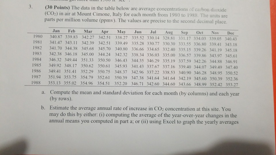 3. (30 Points) The data in the table below are average concentrations of carbon dioxide (CO2) in air at Mount Cimone, Italy for each month from 1980 to 1988. The units are parts per million volume (ppmv). The values are precise to the second decimal place. Jan Feb Mar Apr May Jun Jul Aug Sep Oct NovDec 1980 340.87 339.83 342.27 342.51 338.27 335.52 330.14 328.81 331.17 334.03 339.05 340.43 1981 341.47 343.11 342.39 342.51 339.49 335.28 330.77 330.30 333.55 336.80 339.41 343.18 1982 341.70 344.38 345.68 345.70 340.80 336.66 334.65 332.40 335.15 339.26 341.19 345.18 1983 342.38 346.18 345.00 344.24 342.32 338.34 336.03 335.00 336.57 339.86 343.97 345.61 1984 346.32 349.44 351.33 350.50 346.43 344.35 346.29 335.19 337.59 342.26 344.88 346.91 1985 349.92 348.17 350.62 350.61 345.93 341.43 337.67 337.16 339.40 344.07 349.49 347.40 1986 349.41 351.41 352.29 350.75 348.37 342.96 337.22 338.53 340.90 346.28 348.95 350.52 1987 351.94 353.75 354.79 352.61 350.39 347.38 341.64 341.64 342.19 345.60 350.39 352.36 1988 353.13 355.02 354.96 354.51 352.20 346.71 342.60 344.60 343.66 348.99 352.42 353.27 Compute the mean and standard deviation for cach month (by columms) and cach year a. (by rows) Estimate the average annual rate of increase in CO2 concentration at this site. You b. may do this by either: (i) computing the average of the year-over-year changes in the annual means you computed in part a; or (ii) using Excel to graph the yearly averages
