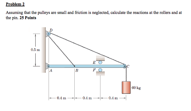 Problem2 Assuming that the pulleys are small and friction is neglected, calculate the reactions at the rollers and at the pin. 25 Points 0.5 m 0.4 m 0.4 m