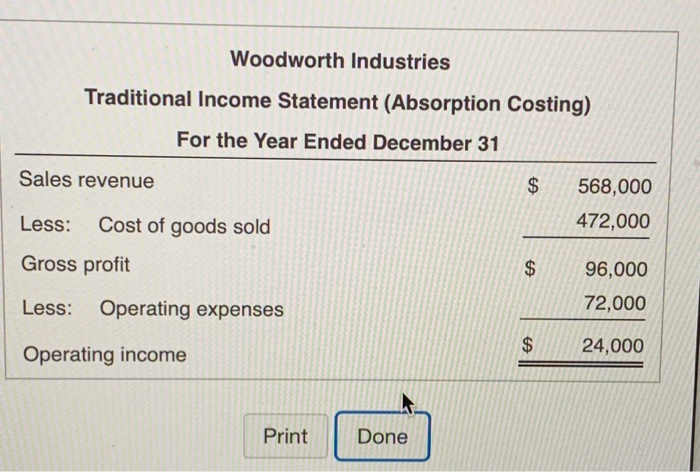 Woodworth Industries Traditional Income Statement (Absorption Costing) For the Year Ended December 31 Sales revenue Less: Cost of goods sold Gross profit Less: Operating expenses Operating income $ 568,000 472,000 $96,000 72,000 $24,000 $ 24,000 Print Done