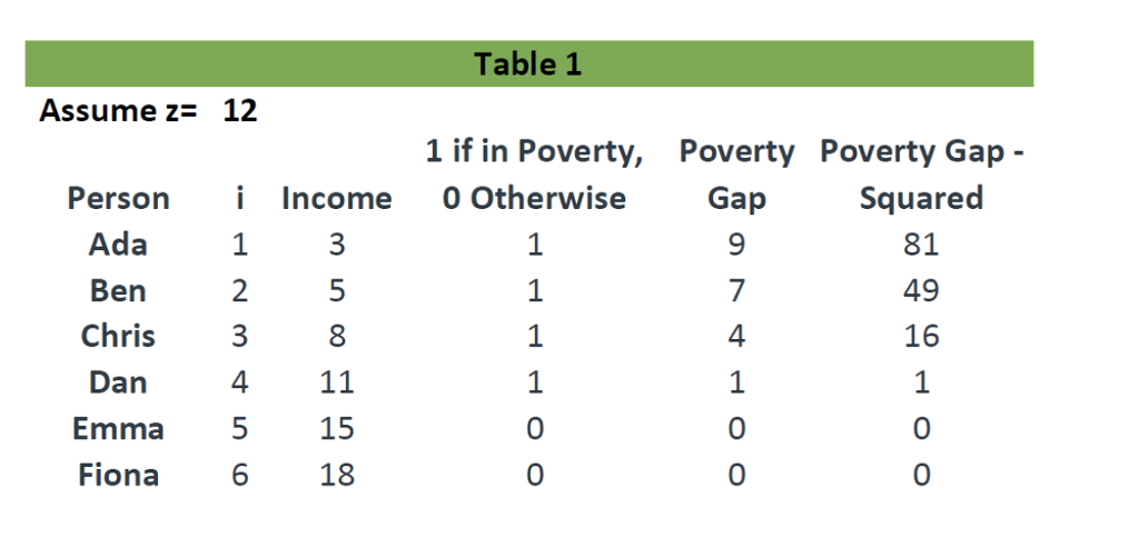 Table 1 Assumez- 12 1 if in Poverty, Poverty Poverty Gap Person i Income 0 Otherwise Squared 81 49 16 1 0 0 Gap Ada Ben Chris 3 Dan Emma 515 18 0 0 0 0 Fiona