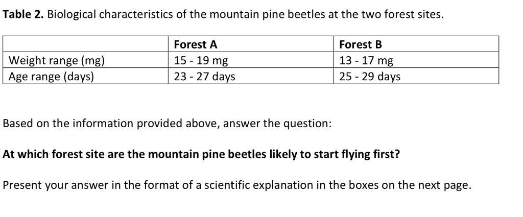 Table 2. Biological characteristics of the mountain pine beetles at the two forest sites. Weight range (mg) Age range (days) Forest A 15-19 mg 23 - 27 days Forest B 13- 17 mg 25-29 days Based on the information provided above, answer the question: At which forest site are the mountain pine beetles likely to start flying first? Present your answer in the format of a scientific explanation in the boxes on the next page.