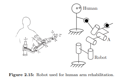 oo Human 4 0 Robot Figure 2.15: Robot used for human arm rehabilitation