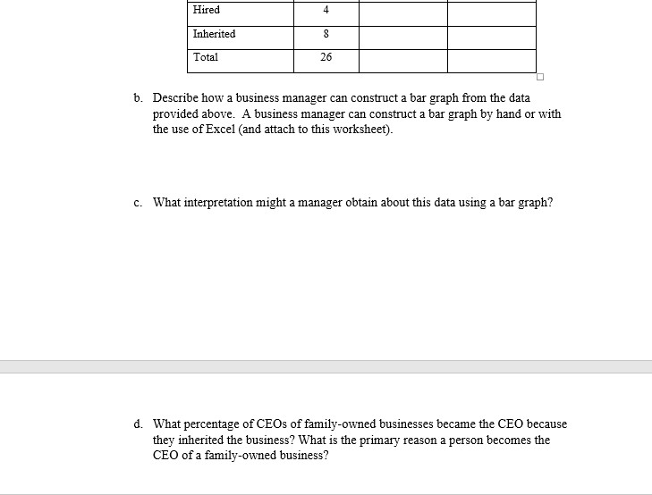 Hired Inherited Total 26 b. Describe how a business manager can construct a bar graph from the data provided above. A business manager can construct a bar graph by hand or with the use of Excel (and attach to this worksheet) c. What interpretation might a manager obtain about this data using a bar graph? d. What percentage of CEOs of family-owned businesses became the CEO because they inherited the business? What is the primary reason a person becomes the CEO of a family-owned business?