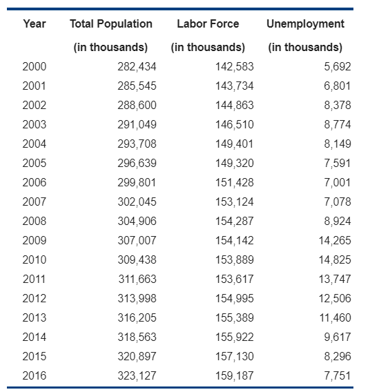 Year Total Population Labor Force Unemployment (in thousands) (in thousands) (in thousands) 2000 2001 2002 2003 2004 2005 2006 2007 2008 2009 2010 2011 2012 2013 2014 2015 2016 282,434 285,545 288,600 291,049 293,708 296,639 299,801 302,045 304,906 307,007 309,438 311,663 313,998 316,205 318,563 320,897 323,127 142,583 143,734 144,863 146,510 149,401 149,320 151,428 153,124 154,287 154,142 153,889 153,617 154,995 155,389 155,922 157,130 159,187 5,692 6,801 8,378 8,774 8,149 7,591 7,001 7,078 8,924 14,265 14,825 13,747 12,506 11,460 9,617 8,296 7,751