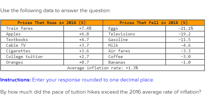 Use the following data to answer the question Prices That R se in 2016 (% Prices That Fell in 2016 (% Train fares Apples Textbooks Cable TV Cigarettes College tuitior Oranges +7.4% +6.8 +4.7 +3.7 +3.6 +2.7 +0.7 -21·1% -19.2 Eggs Televisions Gasoline Milk Air fares Coffee Bananas -4.6 -3.3 -3.0 Average inflation rate: +1.3% Instructions: Enter your response rounded to one decimal place By how much did the pace of tuition hikes exceed the 2016 average rate of inflation?