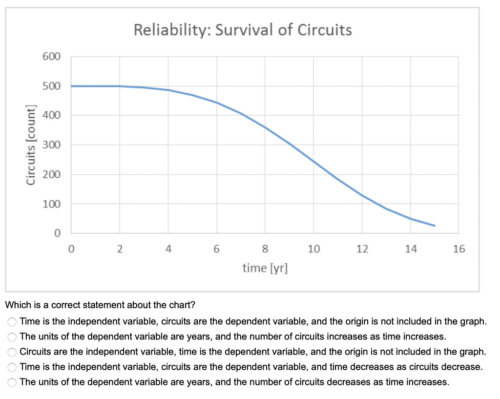Reliability: Survival of Circuits 600 1 500 E 400 n 300 200 100 0 4 6 10 12 14 16 time [yr] Which is a correct statement about the chart? Time is the independent variable, circuits are the dependent variable, and the origin is not included in the graph The units of the dependent variable are years, and the number of circuits increases as time increases Circuits are the independent variable, time is the dependent variable, and the origin is not included in the graph. Time is the independent variable, circuits are the dependent variable, and time decreases as circuits decrease. The units of the dependent variable are years, and the number of circuits decreases as time increases. 1