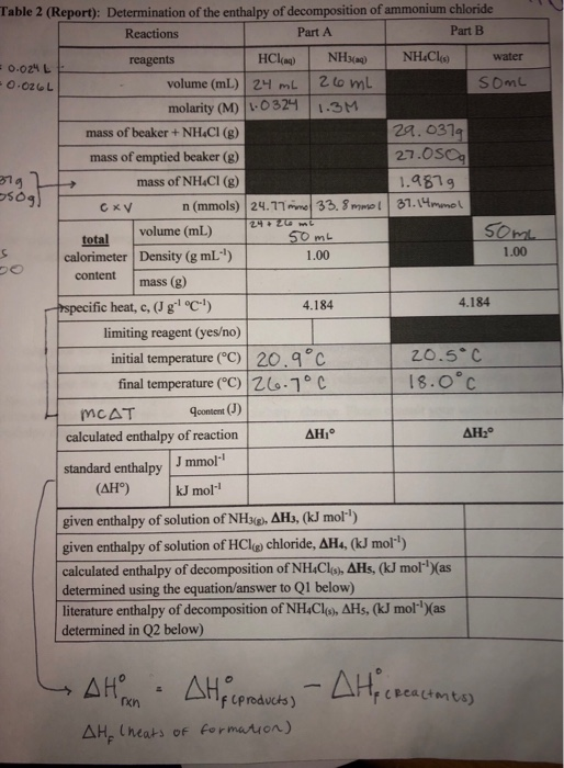 Table 2 (Report): Determination of the enthalpy of decomposition of ammonium chloride Reactions Part A Part B water reagents