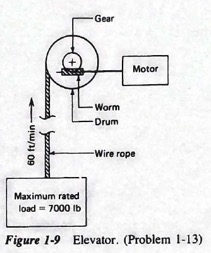 Gear Motor Worm Drum Wire rope Maximun rated load = 7000 lb Figure 1-9 Elevator. (Problem 1-13)