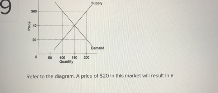 9 Supply $60 40 20 Demand 0 50 100 150 200 Quantity Refer to the diagram. A price of $20 in this market will result in a