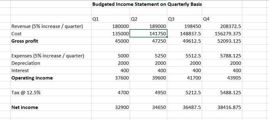 Budgeted Income Statement on Quarterly Basis 01 02 03 04 Revenue (5% increase / quarter) Cost Gross profit 180000 135000 45000 189000 141750 47250 198450 148837.5 49612.5 208372.5 156279.375 52093.125 Expenses (5% increase / quarter) Depreciation Interest Operating income 5000 2000 400 37600 5250 2000 400 39600 5512.5 2000 400 41700 5788.125 2000 400 43905 Tax @ 12.5% 4700 4950 5212.5 5488.125 Net income 32900 34650 36487.5 38416.875