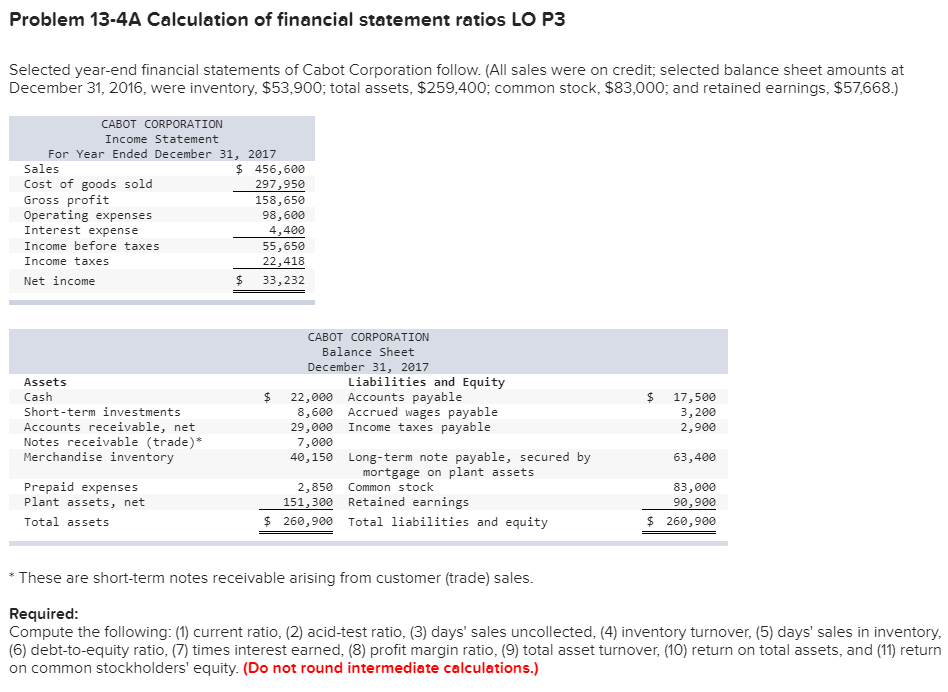 Problem 13-4A Calculation of financial statement ratios LO P3 Selected year-end financial statements of Cabot Corporation follow. (All sales were on credit, selected balance sheet amounts at December 31, 2016, were inventory, $53,900; total assets, $259,400; common stock, $83,000; and retained earnings, $57,668.) CABOT CORPORATION Income Statement For Year Ended December 31, 2017 Sales Cost of goods sold Gross profit Operating expenses Interest expense Income before taxes Income taxes Net income $ 456,600 297,950 158,650 98,600 4,400 55,650 22,418 $ 33,232 CABOT CORPORATION Balance Sheet December 31, 2017 Liabilities and Equity Assets Cash Short-term investments Accounts receivable, net Notes receivable (trade) Merchandise inventory $ 22,000 Accounts payable $ 17,500 3,200 2,900 8,600 Accrued wages payable 29,000 Income taxes payable 7,000 40,150 Long-term note payable, secured by 63,400 mortgage on plant assets Prepaid expenses Plant assets, net Total assets 2,850 Common stock 151,300 Retained earnings 83,000 90,900 $ 260,900 $260,900 Total liabilities and equity * These are short-term notes receivable arising from customer (trade) sales Required: Compute the following:(1) current ratio, (2) acid-test ratio, (3) days sales uncollected, (4) inventory turnover, (5) days sales in inventory (6) debt-to-equity ratio, (7) times interest earned, (8) profit margin ratio, (9) total asset turnover, (10) return on total assets, and (11) return on common stockholders equity. (Do not round intermediate calculations.)