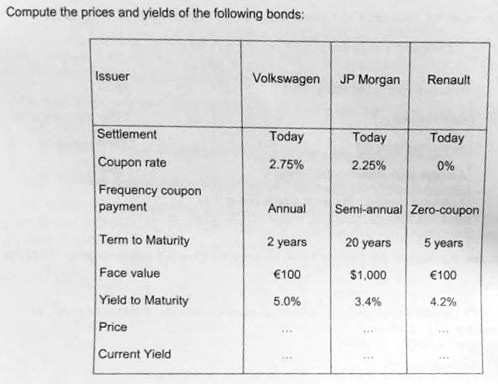 Compute the prices and yields of the following bonds: Issuer Volkswagen JP Morgan Renault Settiement Today Today Today Coupon rate 2.75% 2.25% 0% Frequency coupon payment Term to Maturity Face value Yield to Maturity Price Current Yield Annual Semi-annual Zero-coupon 2 years20 years 5 years $1,000 3.4% 100 4.2% 100 5.0%