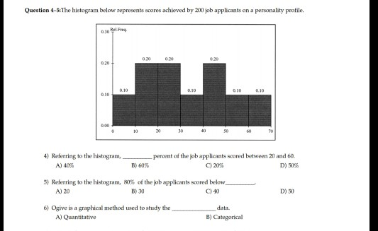 Question 4-5The histogram below represents scores achieved by 200 job applicants on a personality profile 0.30 Rel Freg 020 4) Referring to the histogram, percent of the job applicants scored between 20 and 60. D)50% A) 40% B) 60% C)20% 5) Referring to the histogram, 80% of the job applicants scored below- B)30 A)20 C) 40 D) 50 6) Ogive is a graphical method used to study the data B) Categorical A) Quantitative